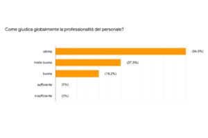 1-professionalità personale